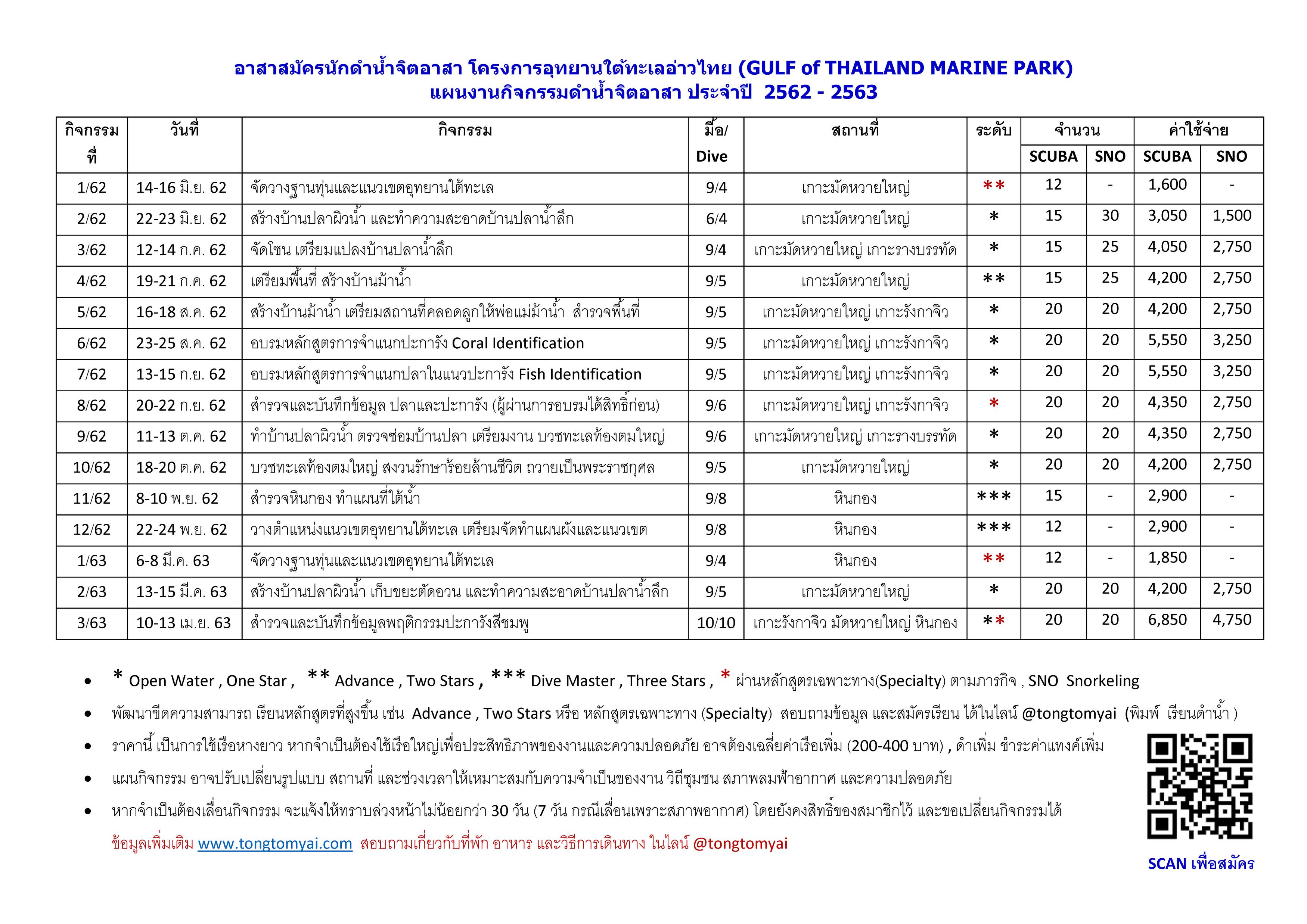 แผนงานกิจกรรมดำน้ำจิตอาสา ประจำปี 2562 - 2563 ลดขนาด